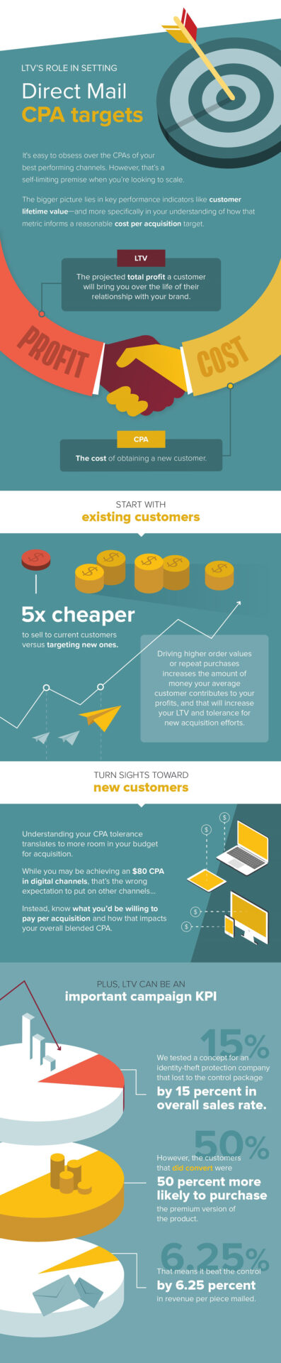 Infographic image depicting the relationship between customer lifetime value (LTV) and cost per acquisition (CPA) as it relates to the direct mail channel.