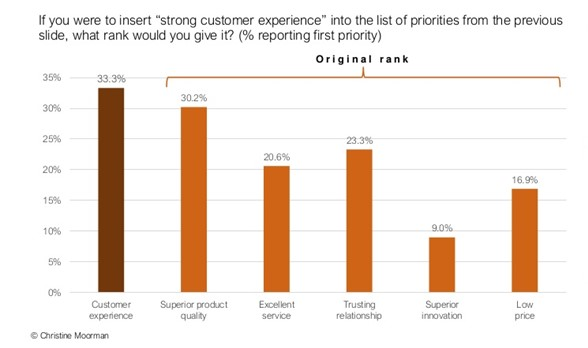 Customer experience ranking by CMOs in the annual CMO Survey