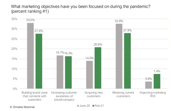 Top marketing objectives during the 2020-2021 pandemic per the CMO Survey