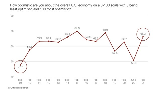 Marketer's optimism regarding the U.S. economy as a result of the CMO Survey