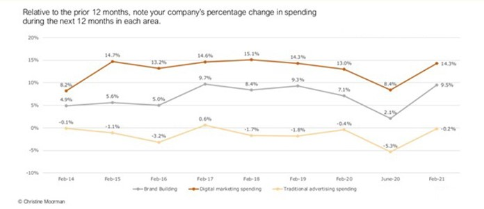 Change in 2020- 2021 marketing spend per the CMO Survey